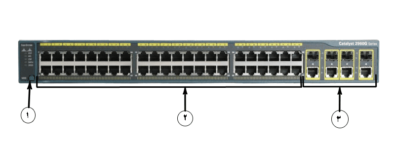CISCO-WS-C2960G-48TC-L-Front_Panel