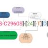 نامگذاری سوئیچ سیسکو سری ۲۹۶۰S
