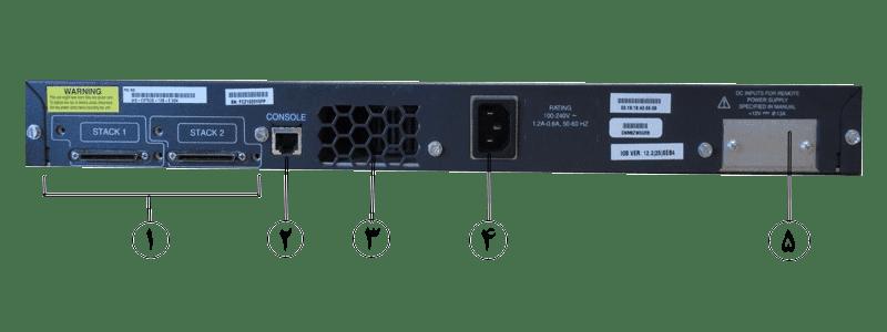Cisco-Switch-WS-C3750G-12S-S_Back-Panel