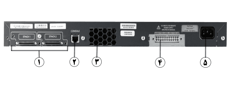 WS-C3750G-48PS-S_Back-Panel